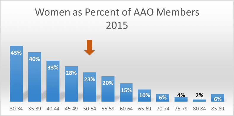 President Message July 2016 Graphic Women as Percent of AAO Members bar graph